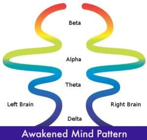 schéma des ondes cérébrales de l'awakened mind